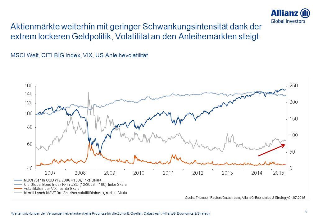 Aktienmärkte weiterhin mit geringer Schwankungsintensität dank der extrem lockeren Geldpolitik, Volatilität an den Anleihemärkten steigt