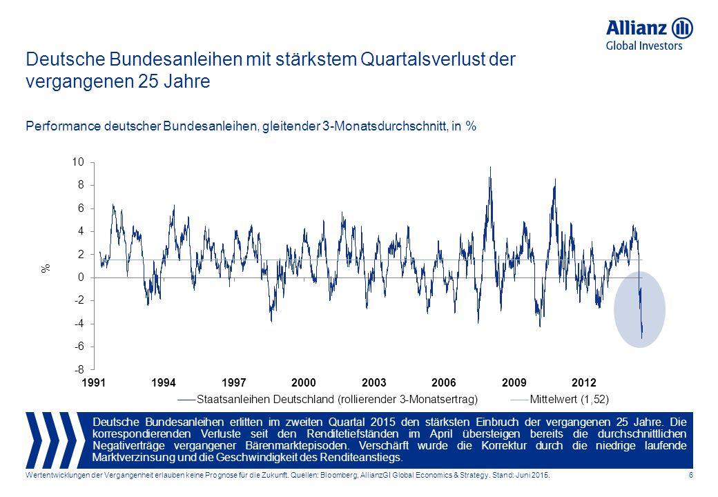 Deutsche Bundesanleihen mit stärkstem Quartalsverlust der vergangenen 25 Jahre