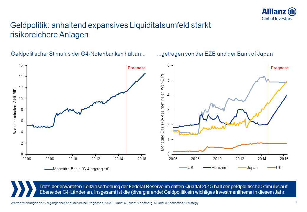 Geldpolitik: anhaltend expansives Liquiditätsumfeld stärkt risikoreichere Anlagen
