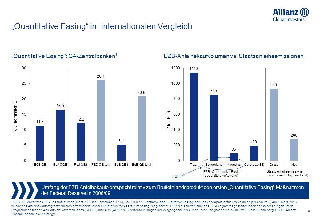 """Quantitative Easing im internationalen Vergleich"