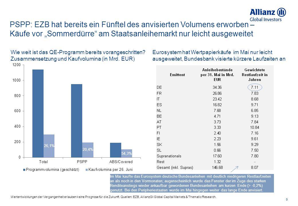 """PSPP: EZB hat bereits ein Fünftel des anvisierten Volumens erworben – Käufe vor """"Sommerdürre am Staatsanleihemarkt nur leicht ausgeweitet"""