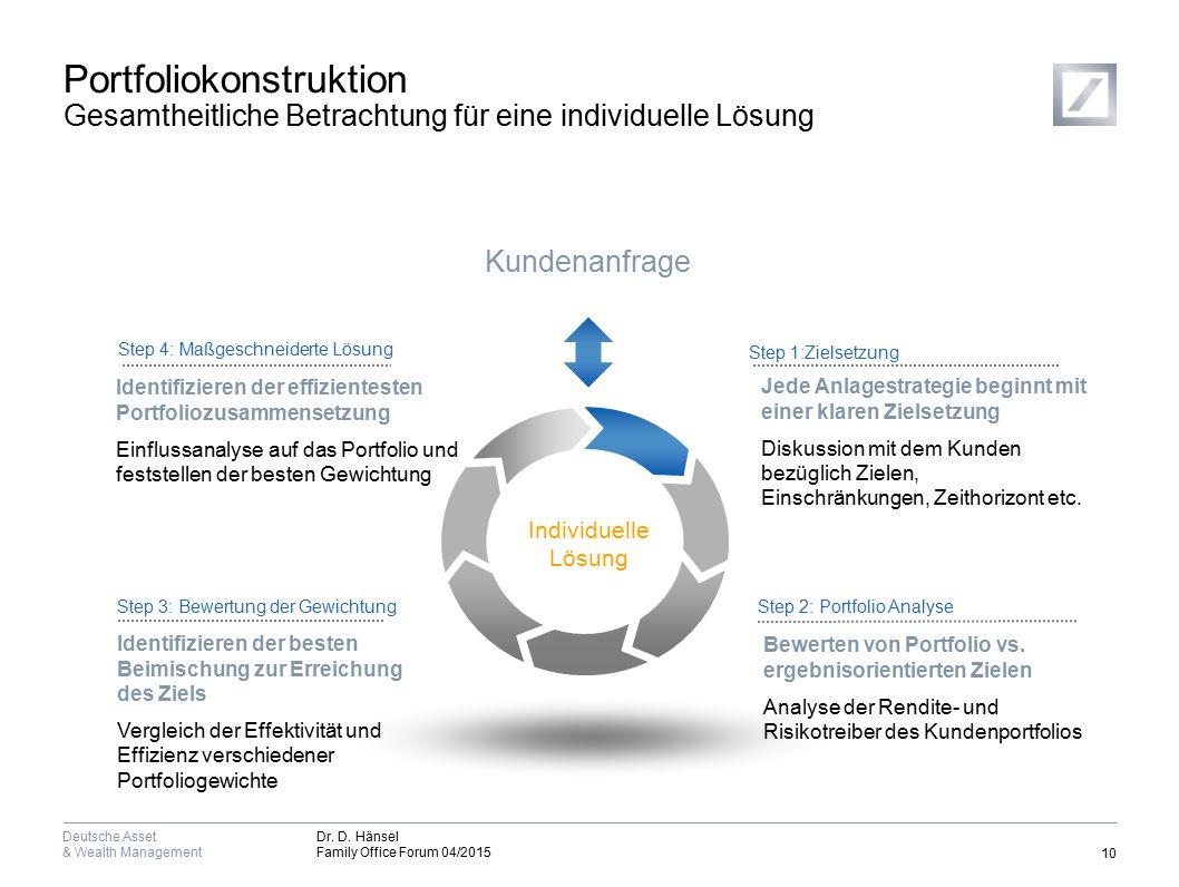 Stabile Erträge in allen Marktphasen Gleichgewichtetes Portfolio von Alternativen Risikofaktoren (long/short)