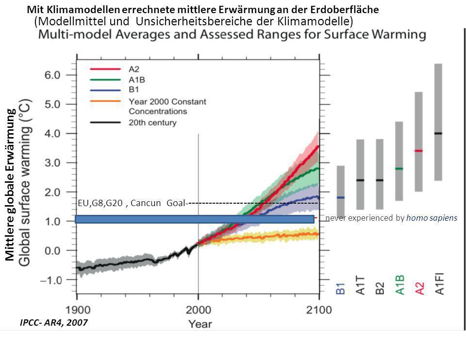 (Modellmittel und Unsicherheitsbereiche der Klimamodelle)