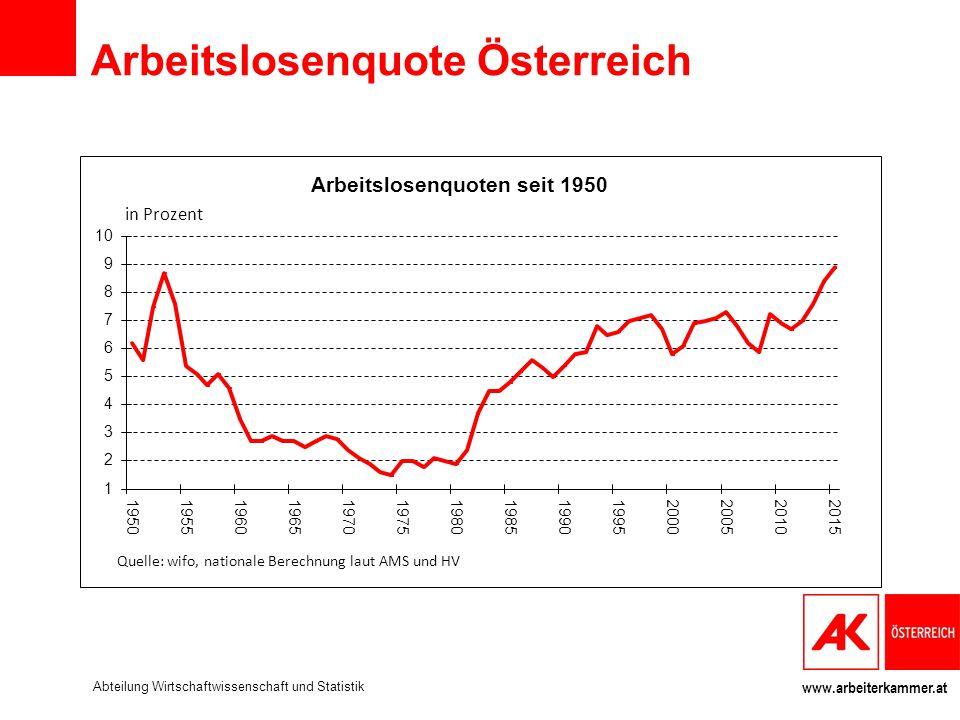 Arbeitslosenquote Österreich