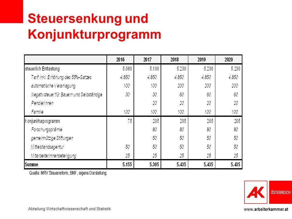 Steuersenkung und Konjunkturprogramm