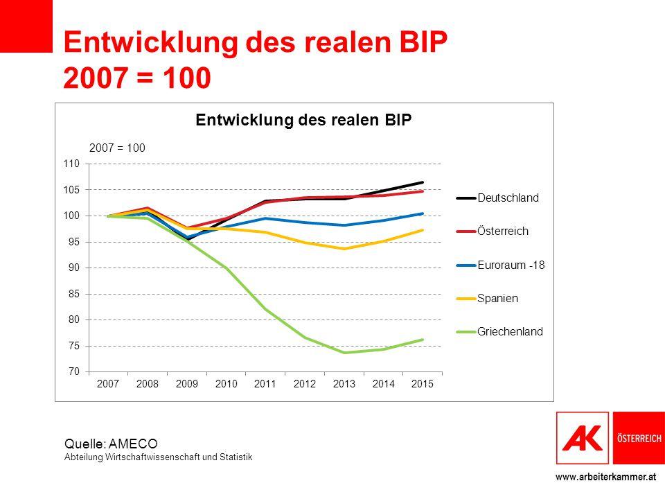 Entwicklung des realen BIP 2007 = 100