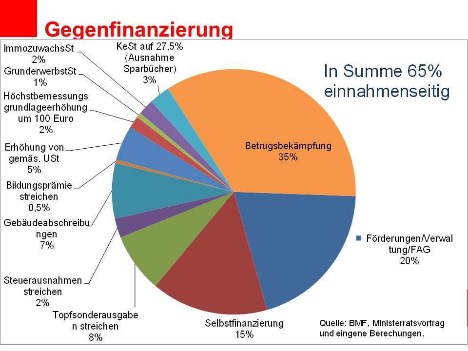 Gegenfinanzierung Abteilung Wirtschaftwissenschaft und Statistik
