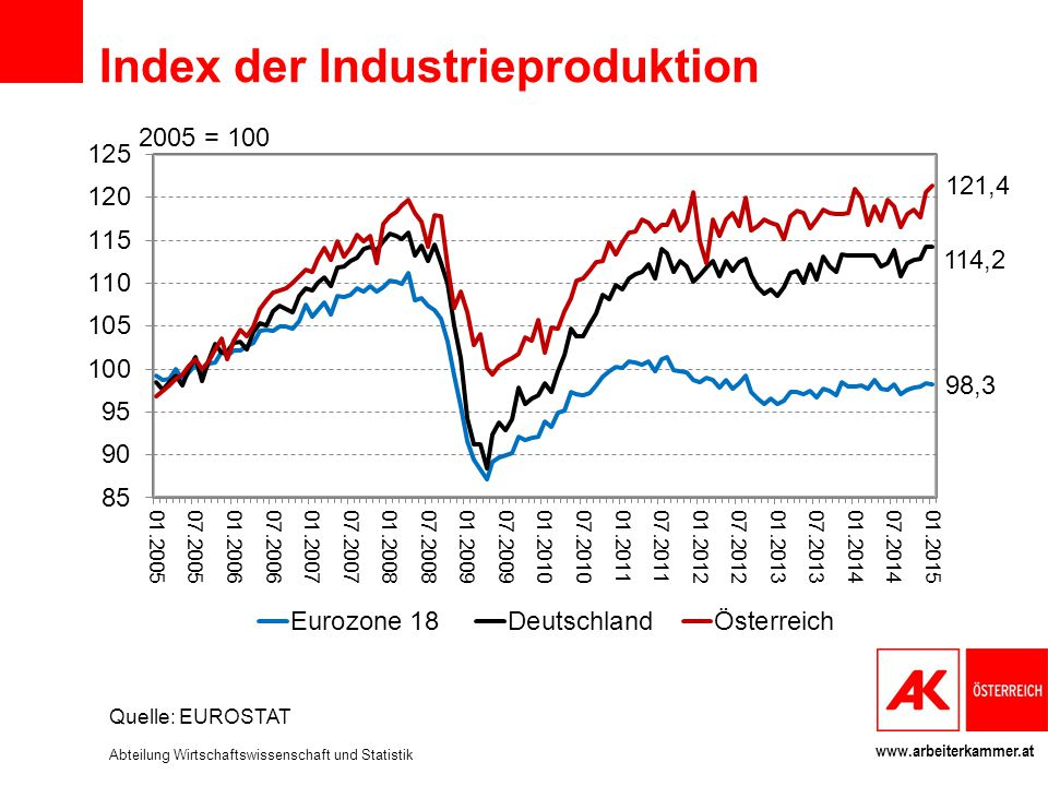 Index der Industrieproduktion