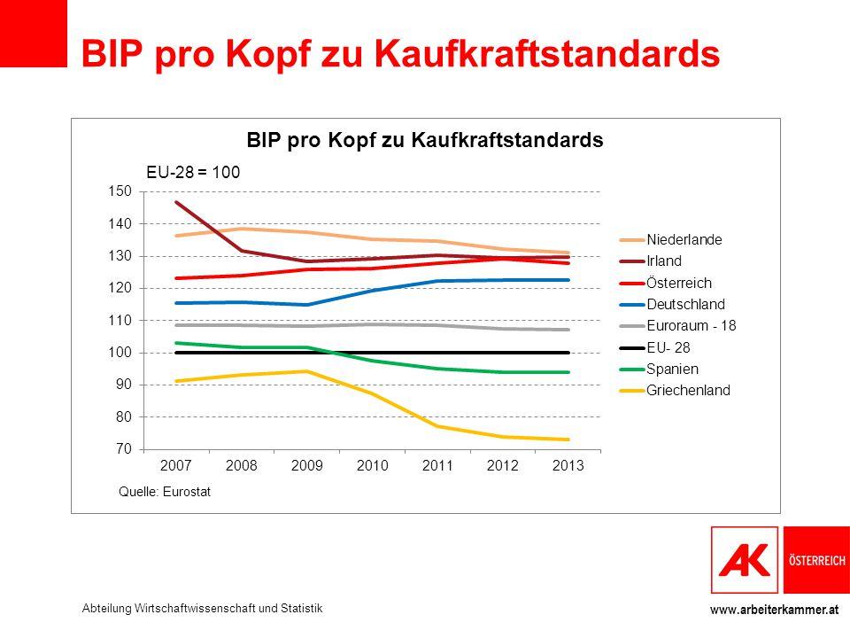 BIP pro Kopf zu Kaufkraftstandards