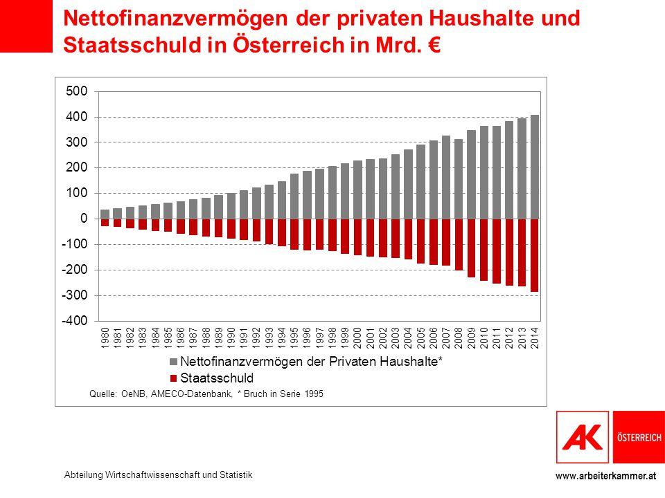 Nettofinanzvermögen der privaten Haushalte und Staatsschuld in Österreich in Mrd. €