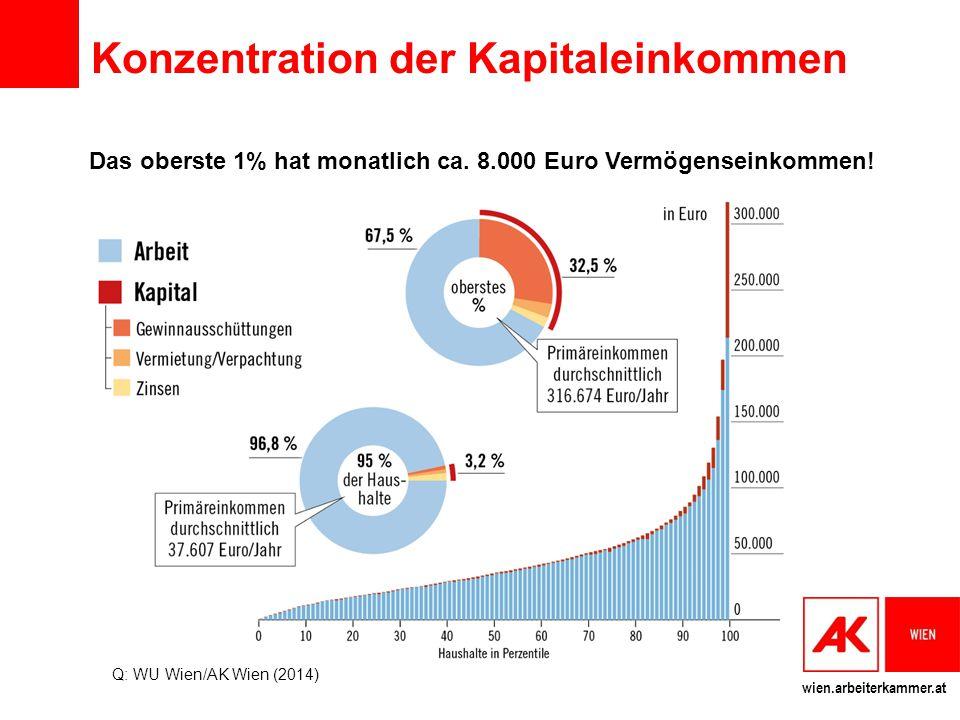 Konzentration der Kapitaleinkommen