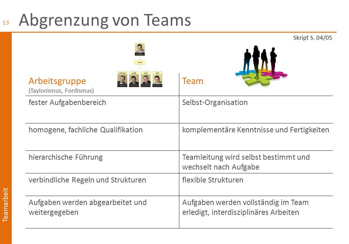 Abgrenzung von Teams Arbeitsgruppe Team fester Aufgabenbereich
