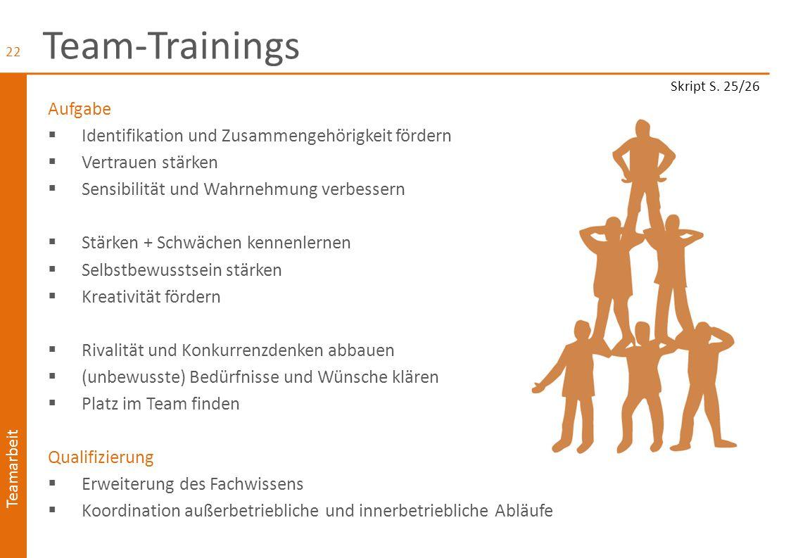 Team-Trainings Aufgabe Identifikation und Zusammengehörigkeit fördern