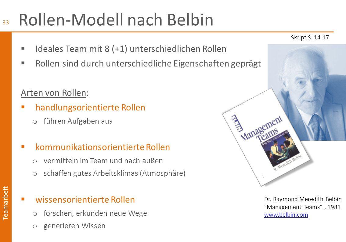 Rollen-Modell nach Belbin