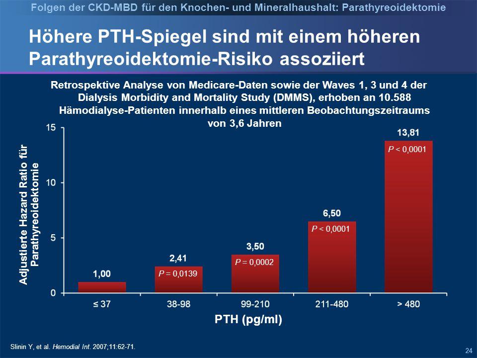 Beobachtungszeitraum (Monate) Adjustierte Hazard Ratio für Mortalität