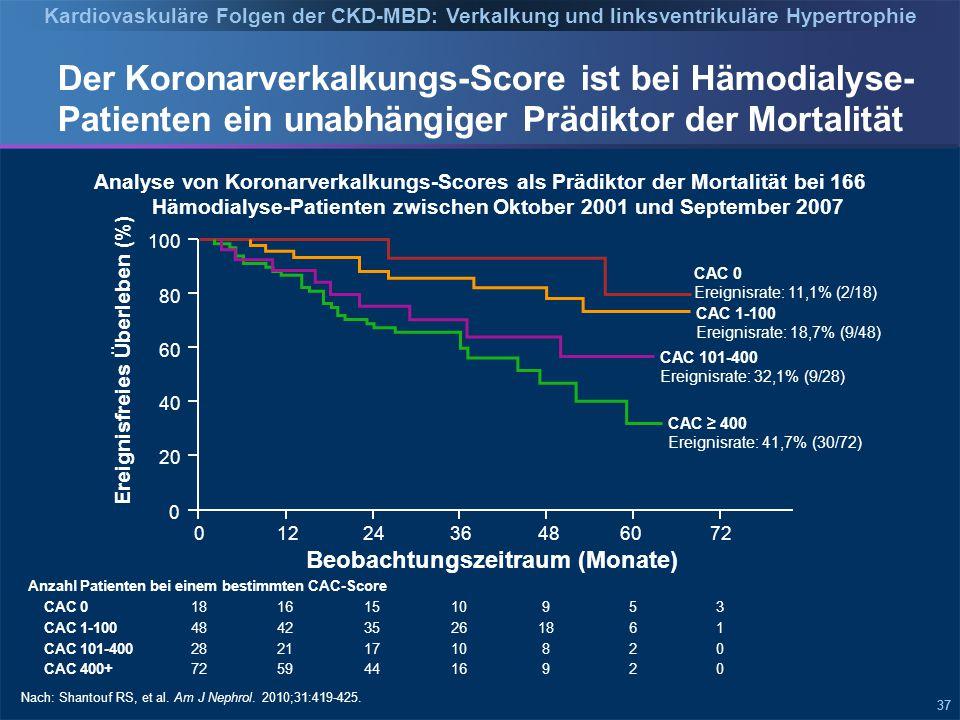 Kardiovaskuläre Folgen der CKD-MBD: Verkalkung und linksventrikuläre Hypertrophie