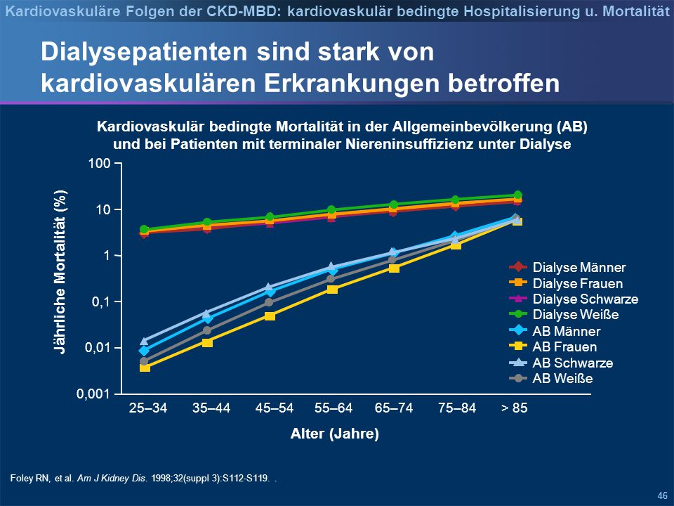 Todesursachen bei Dialysepatienten in den USA (2001-2007)1