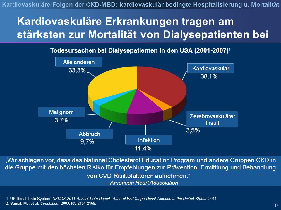 Kardiovaskuläre Folgen der CKD-MBD: kardiovaskulär bedingte Hospitalisierung u. Mortalität