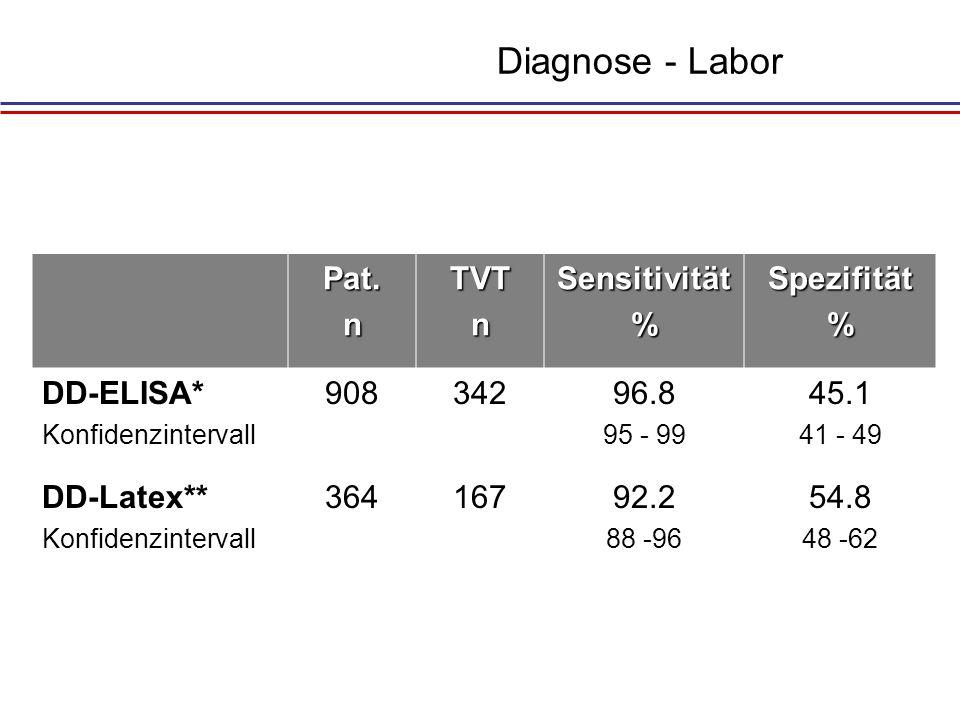 Diagnose - Labor Pat. n TVT Sensitivität % Spezifität DD-ELISA* 908
