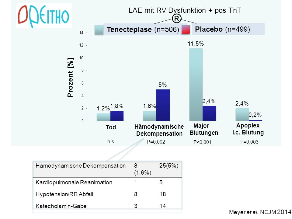® LAE mit RV Dysfunktion + pos TnT Tenecteplase (n=506)
