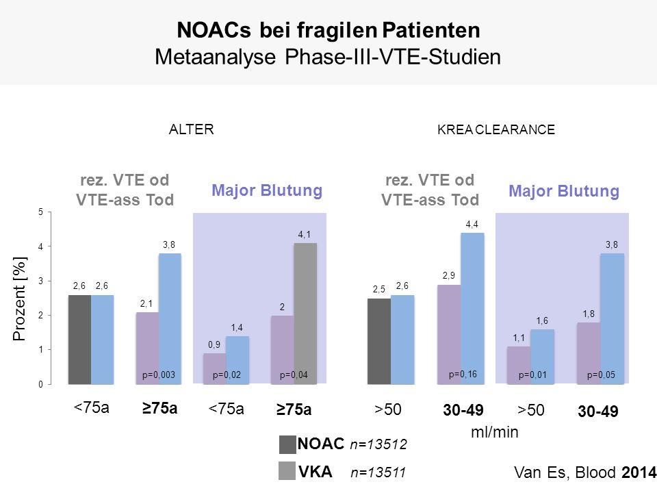 NOACs bei fragilen Patienten