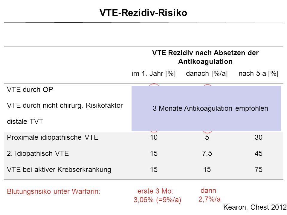 VTE Rezidiv nach Absetzen der Antikoagulation