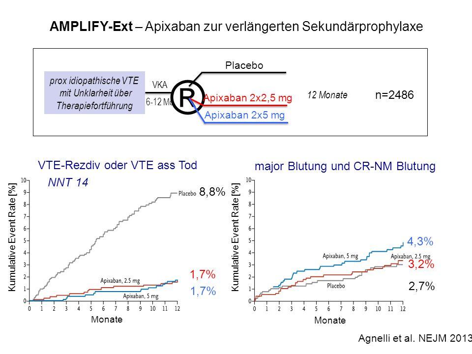 ® AMPLIFY-Ext – Apixaban zur verlängerten Sekundärprophylaxe n=2486