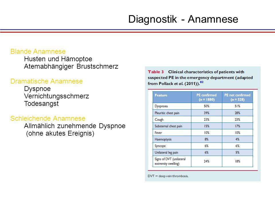 Diagnostik - Anamnese Blande Anamnese Husten und Hämoptoe