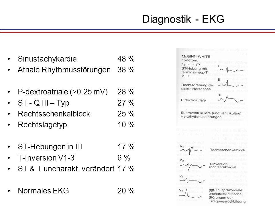 Diagnostik - EKG Sinustachykardie 48 % Atriale Rhythmusstörungen 38 %