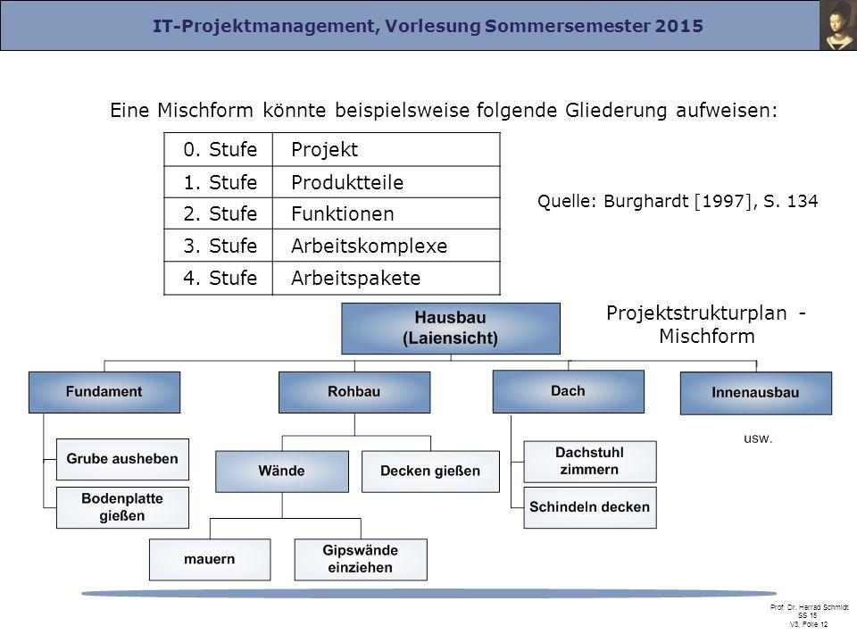 Projektstrukturplan - Mischform