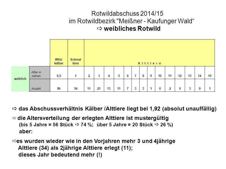 Rotwildabschuss 2014/15 im Rotwildbezirk Meißner - Kaufunger Wald  weibliches Rotwild