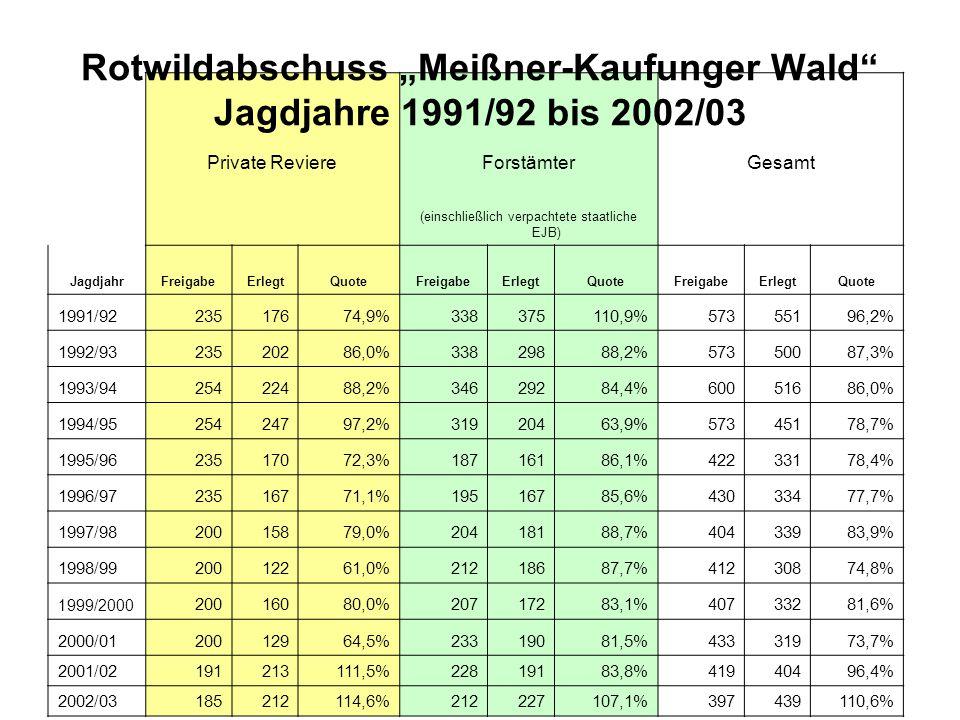 """Rotwildabschuss """"Meißner-Kaufunger Wald Jagdjahre 1991/92 bis 2002/03"""