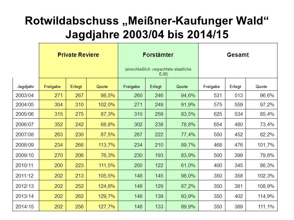"""Rotwildabschuss """"Meißner-Kaufunger Wald Jagdjahre 2003/04 bis 2014/15"""