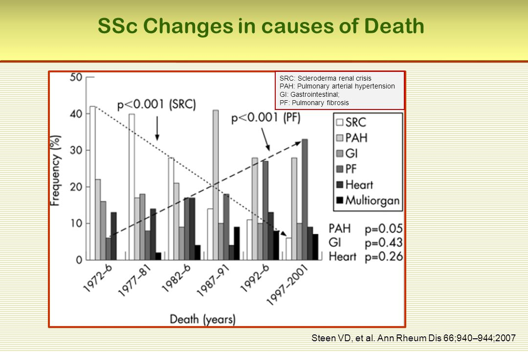 SSc Changes in causes of Death