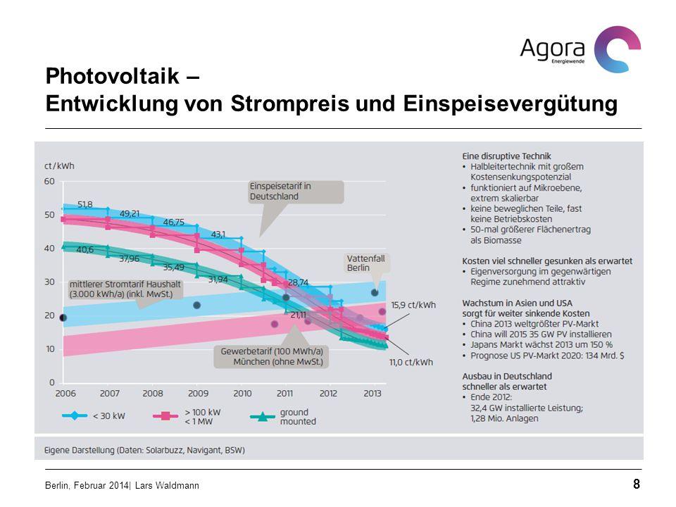 Photovoltaik – Entwicklung von Strompreis und Einspeisevergütung
