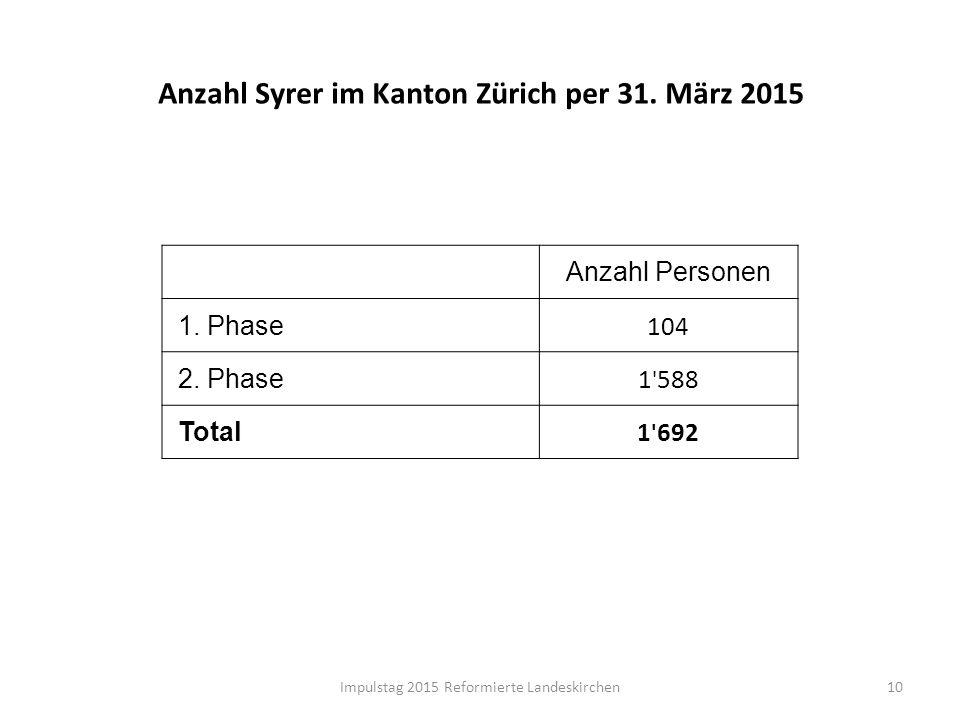 Anzahl Syrer im Kanton Zürich per 31. März 2015