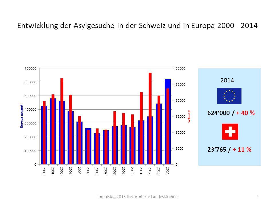 Entwicklung der Asylgesuche in der Schweiz und in Europa 2000 - 2014