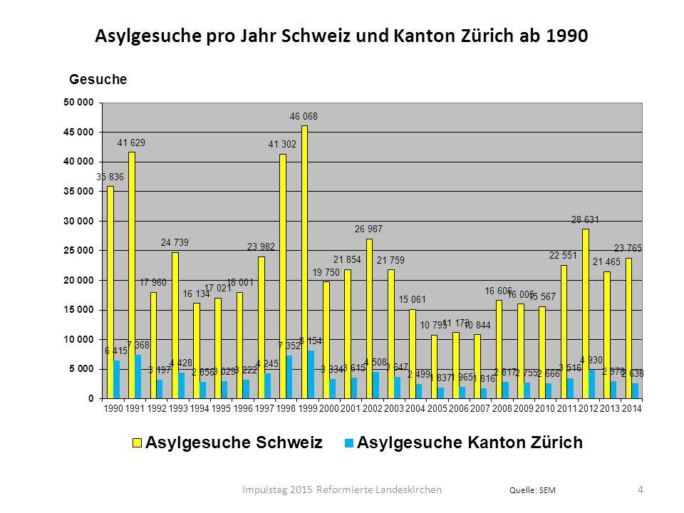 Asylgesuche pro Jahr Schweiz und Kanton Zürich ab 1990