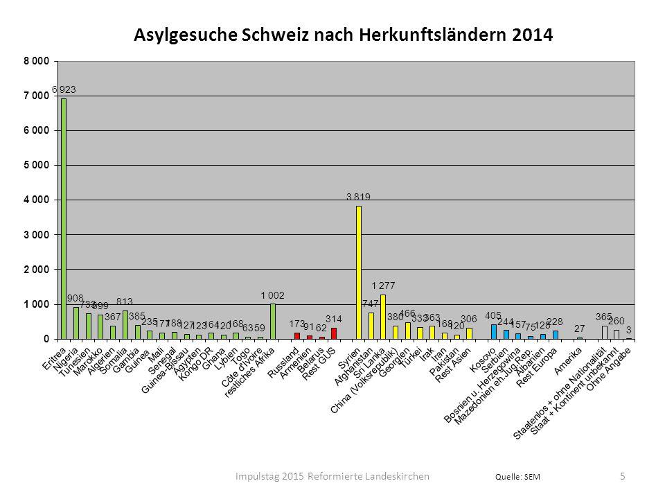 Asylgesuche Schweiz nach Herkunftsländern 2014