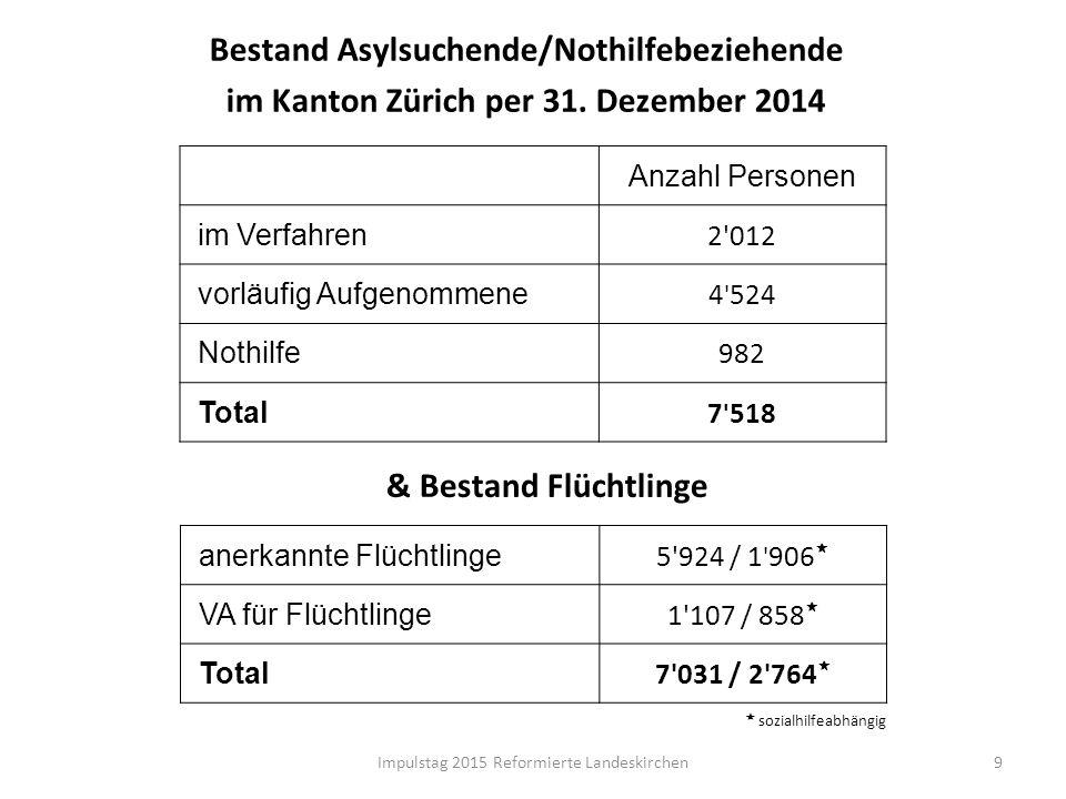 Bestand Asylsuchende/Nothilfebeziehende