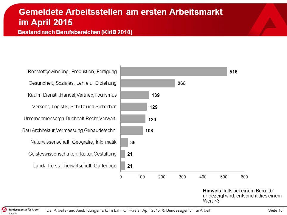 Gemeldete Arbeitsstellen am ersten Arbeitsmarkt im April 2015 April 2015