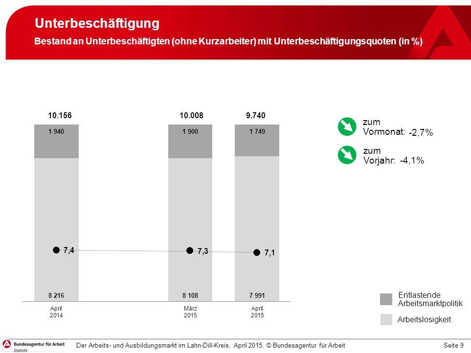 Unterbeschäftigung Bestand an Unterbeschäftigten (ohne Kurzarbeiter) mit Unterbeschäftigungsquoten (in %)