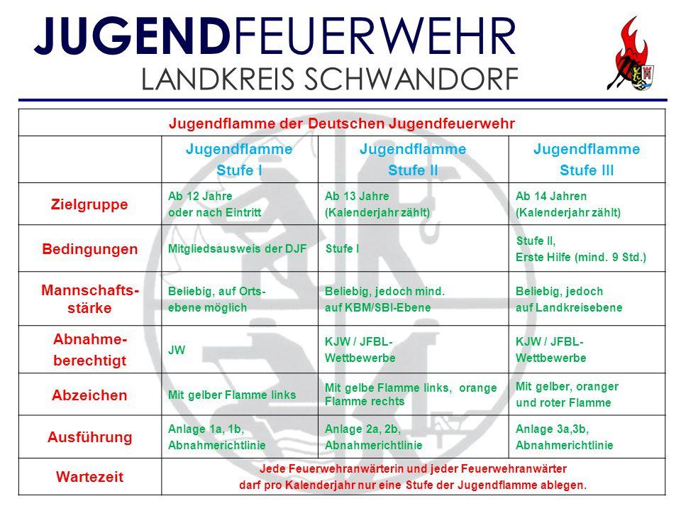 JUGENDFEUERWEHR LANDKREIS SCHWANDORF