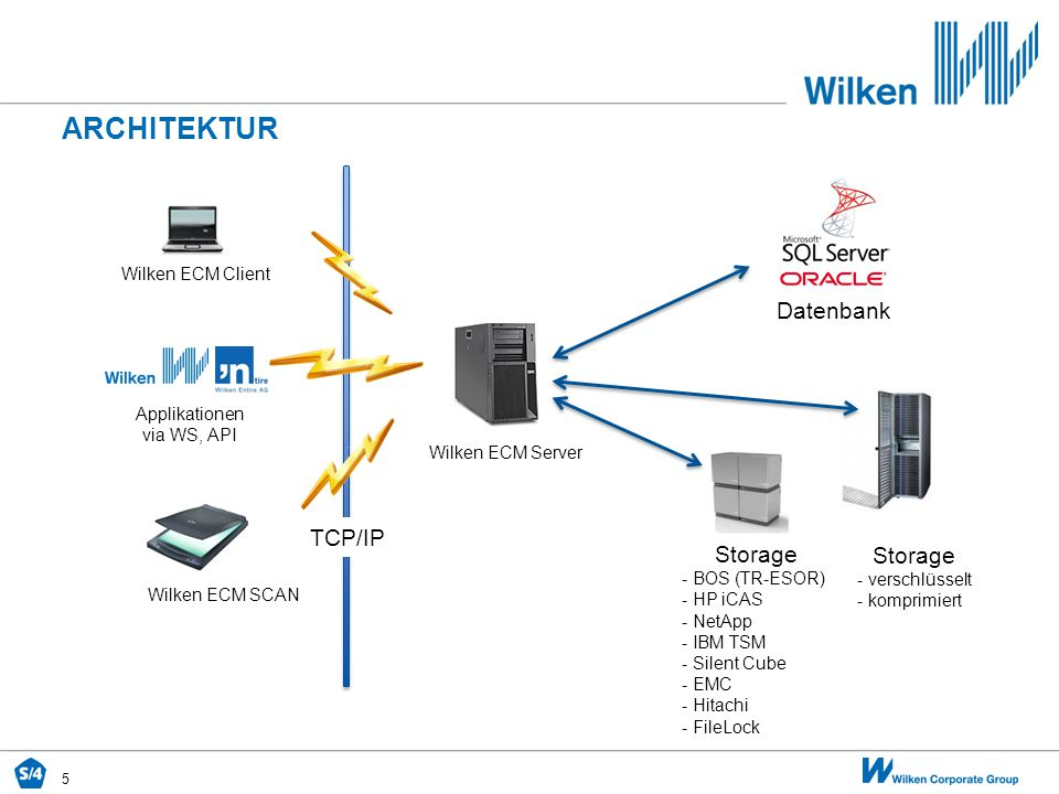 Architektur Datenbank TCP/IP Storage Storage Wilken ECM Client