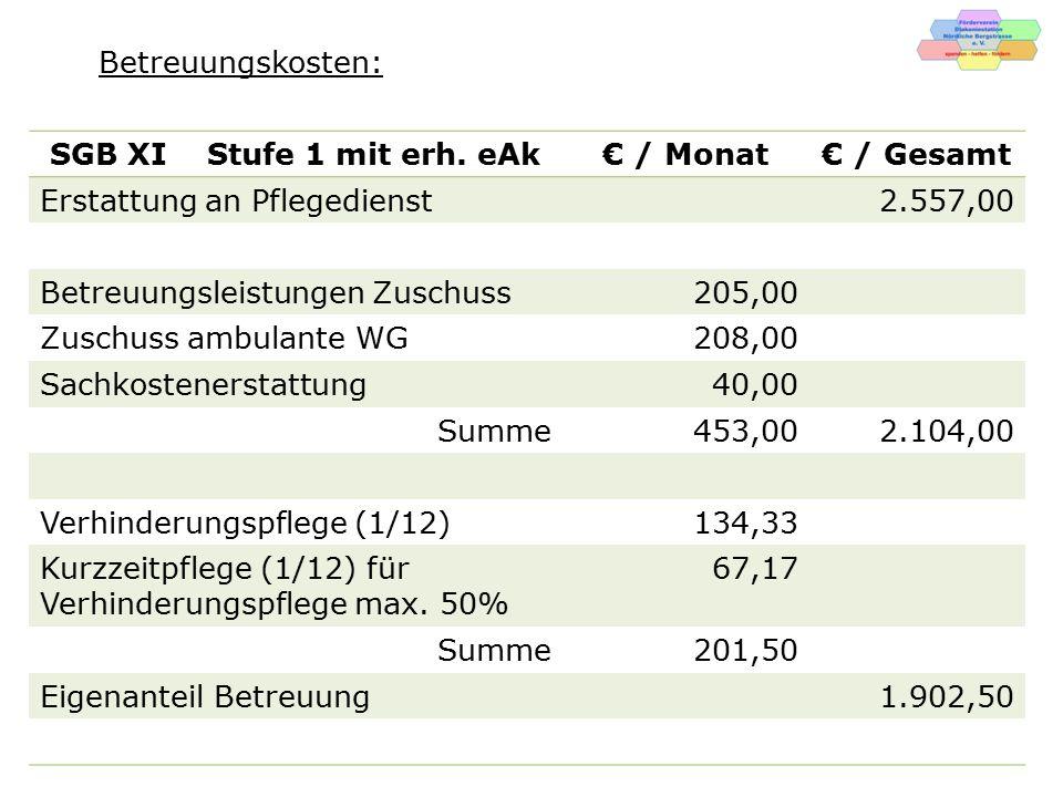Betreuungskosten: SGB XI Stufe 1 mit erh. eAk. € / Monat. € / Gesamt. Erstattung an Pflegedienst.