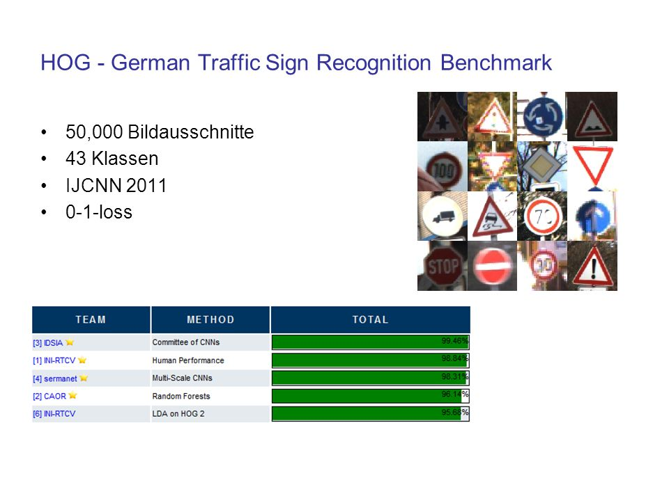HOG - German Traffic Sign Recognition Benchmark
