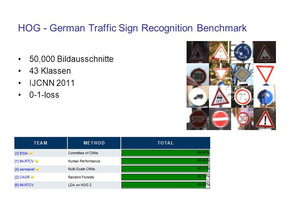 HOG - German Traffic Sign Recognition Benchmark
