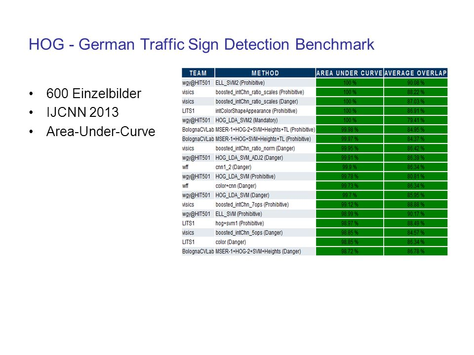 HOG - German Traffic Sign Detection Benchmark
