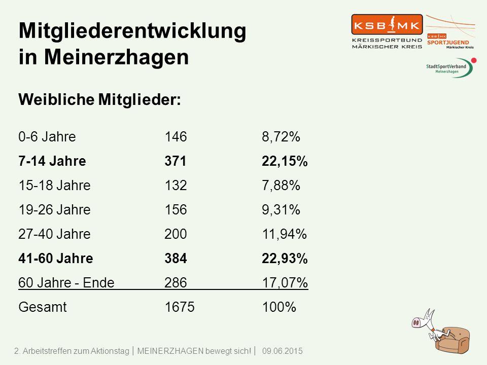 Mitgliederentwicklung in Meinerzhagen