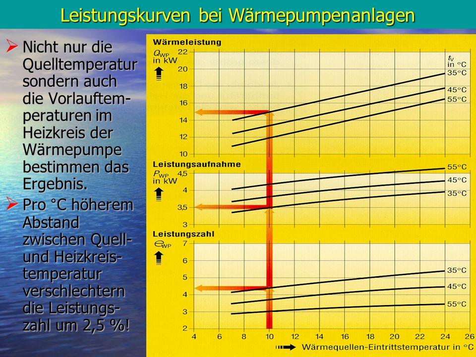 Leistungskurven bei Wärmepumpenanlagen